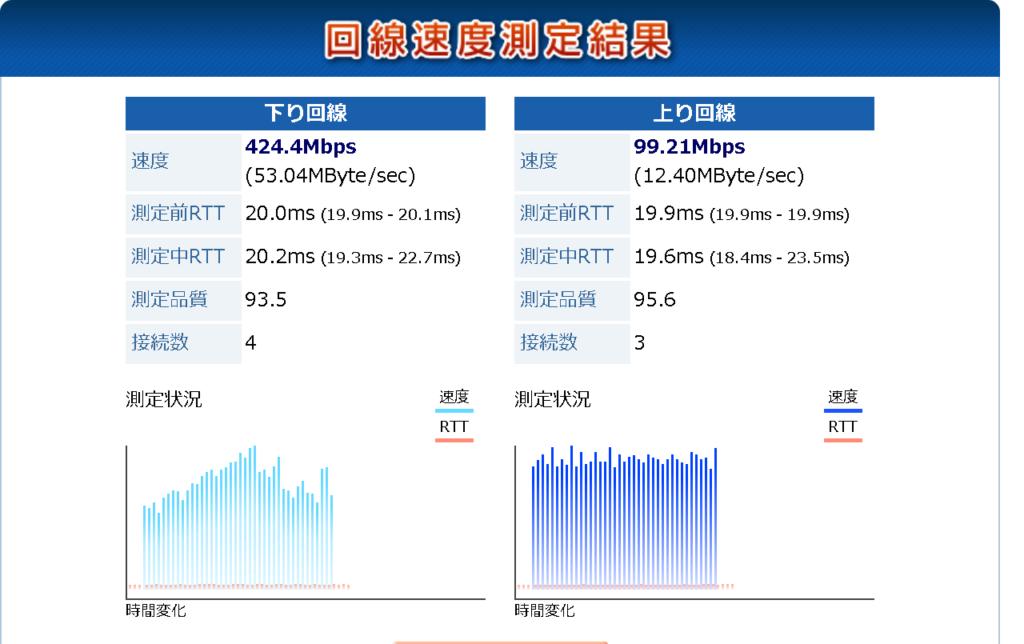 BIGLOBE IPv6オプション(IPv6 IPoE+IPv4 over IPv6)接続時のwild-speedを使ってのIPv6の測定結果