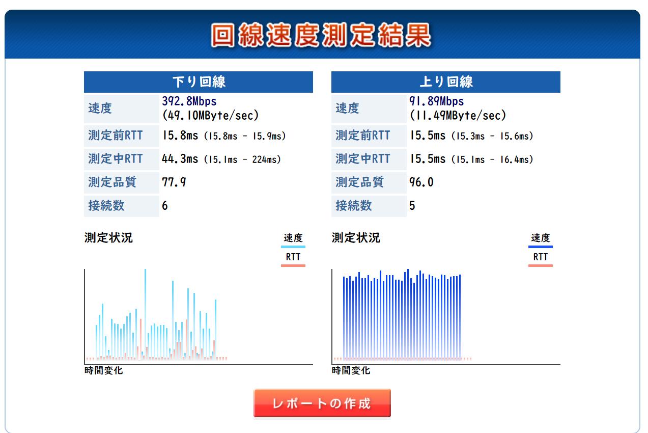 コロナ禍(2020年5月1日18時)に測定した際のビッグローブ光(BIGLOBE IPv6オプション)の回線速度