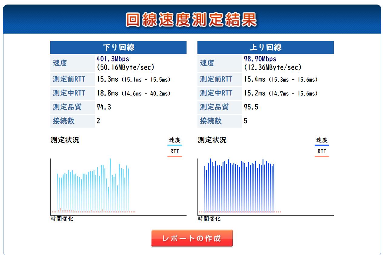 コロナ禍(2020年5月1日19時)に測定した際のビッグローブ光(BIGLOBE IPv6オプション)の回線速度