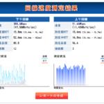 コロナ禍(2020年5月1日22時)に測定した際のビッグローブ光(BIGLOBE IPv6オプション)の回線速度