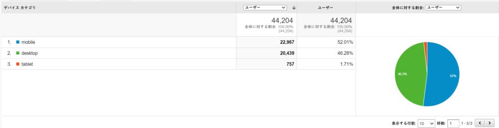 2020年6月のべポくまブログの読者の端末の割合