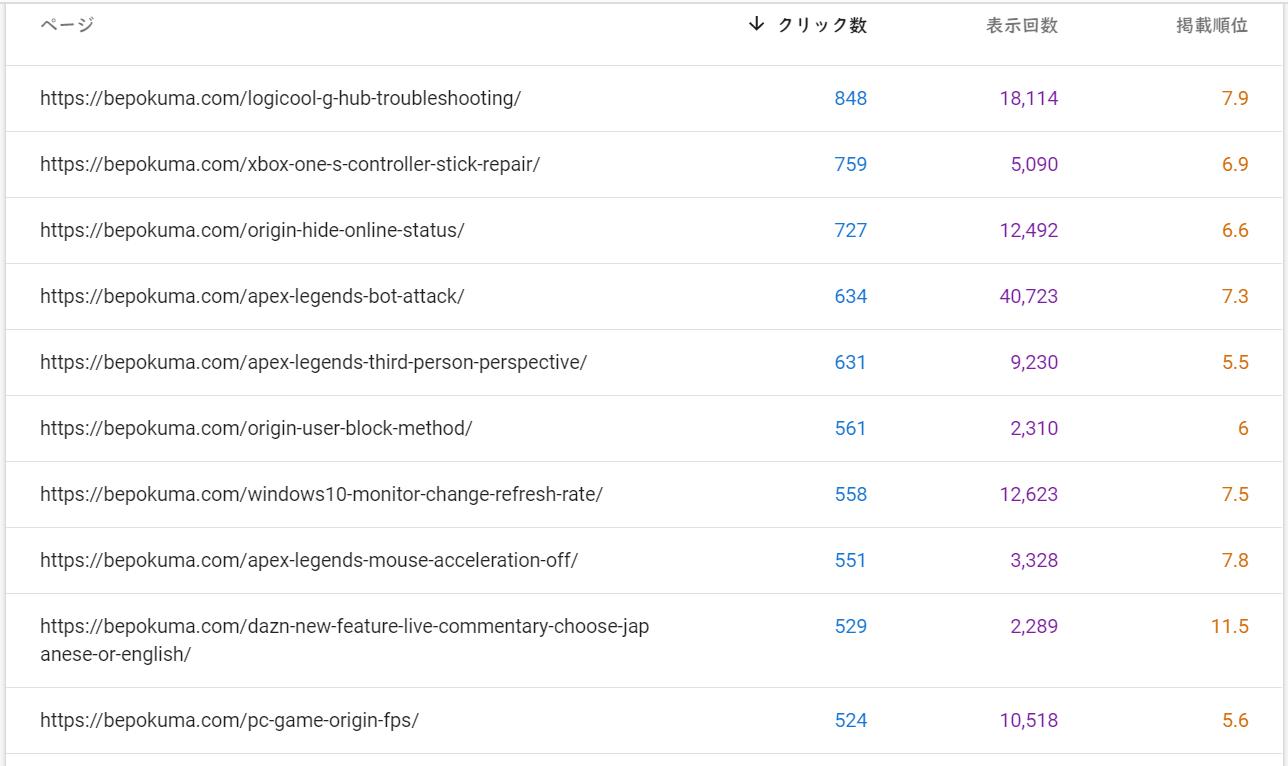 2020年7月のべポくまブログの多くみられている記事とその検索順位2