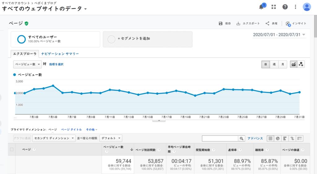 Googleアナリティクスでみる2020年7月のべポくまブログのPV数
