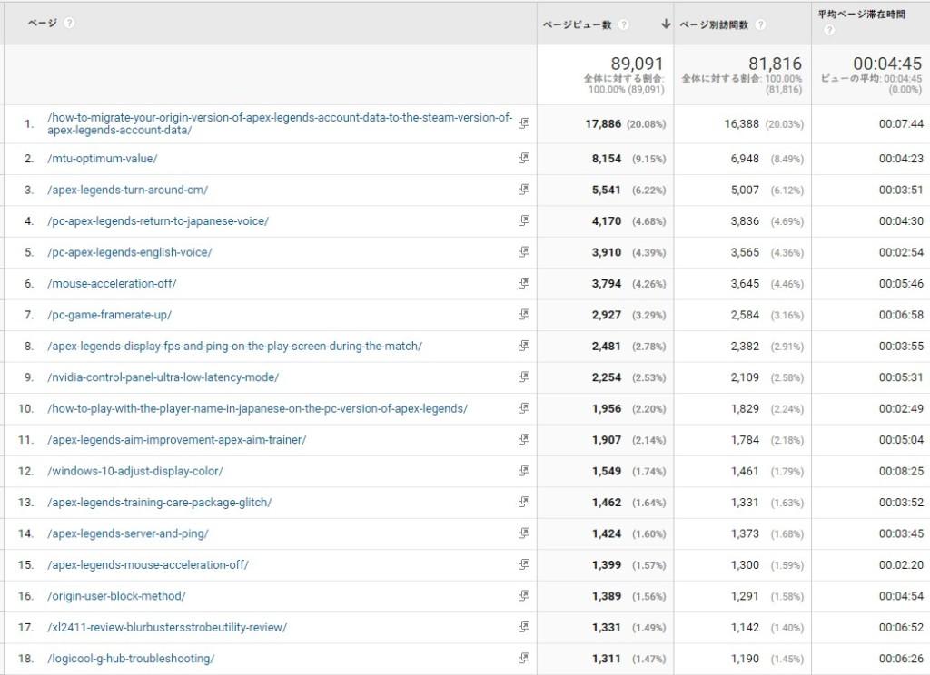 2020年11月のべポくまブログの人気記事とそれらのアクセス数&平均ページ滞在時間1