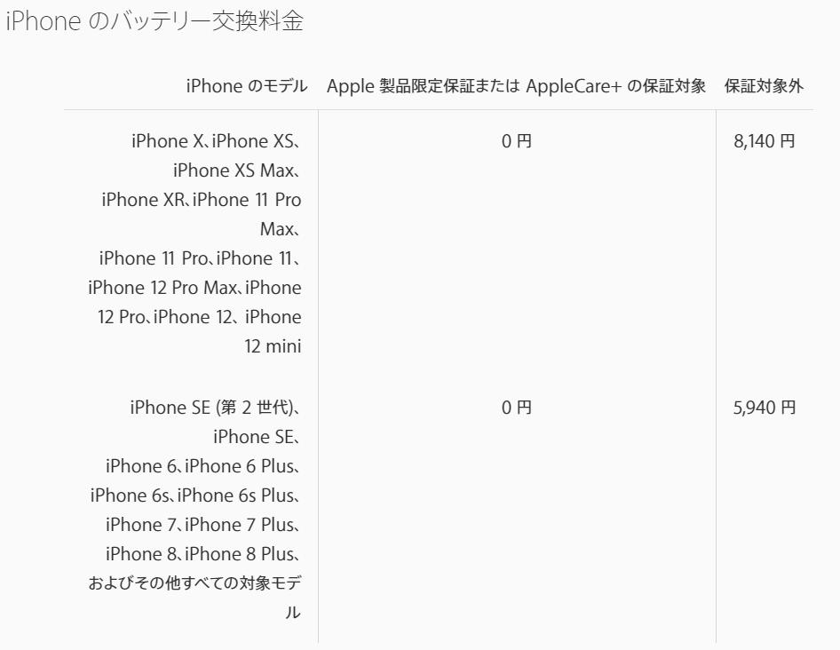 AppleにiPhoneのバッテリーの交換を依頼するときの料金