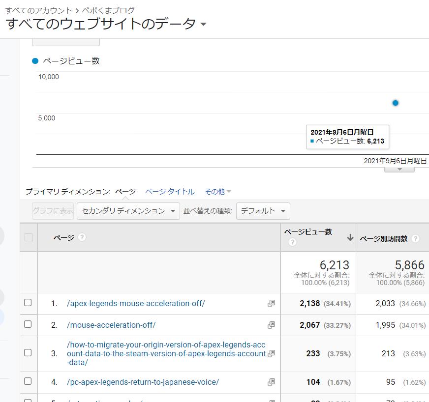 2021年9月6日にベポくまブログが日間PV数6213とユーザー数5886人でどちらも最高を更新した